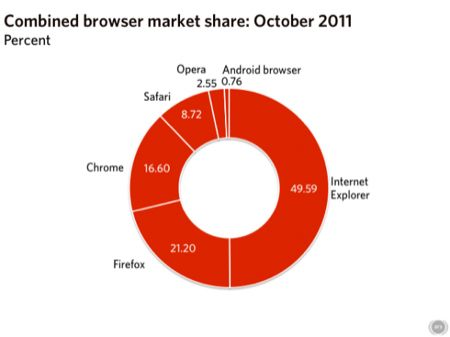 Internet Explorer sotto il 50% del mercato dei browser