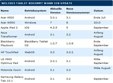 Firmware 1.0.8 per BlackBerry PlayBook in arrivo a settembre 2011