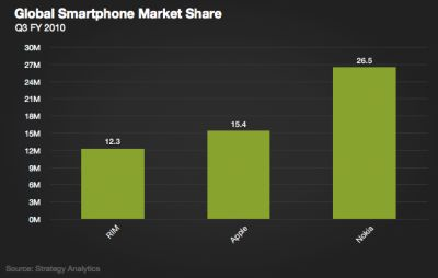 Gli smartphone RIM BlackBerry superati in classifica da iPhone