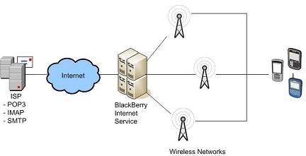 BlackBerry Internet Services