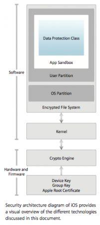 iOS e sicurezza, Apple rilascia la documentazione ufficiale