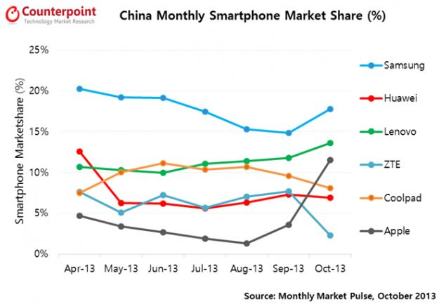 iPhone raddoppia market share in Cina
