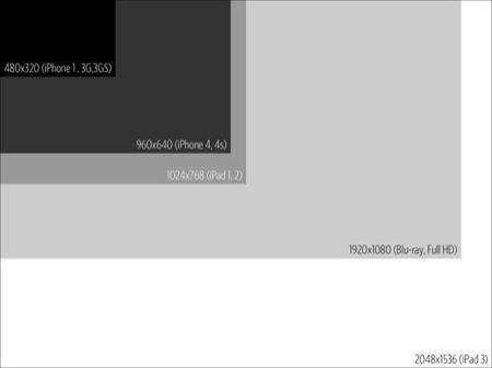 iPad 3, avrà uno schermo e una fotocamera da 3 Megapixel