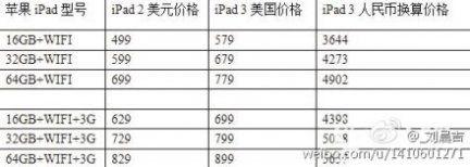 iPad 3 rumors: fonti cinesi divulgano i prezzi di vendita