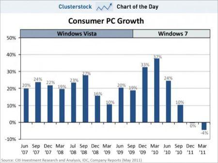 iPad 2 potrebbe aver causato un calo nelle vendite dei PC Windows?