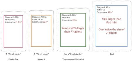 iPad Mini, display da 7,85 pollici con aspect ratio di 4:3