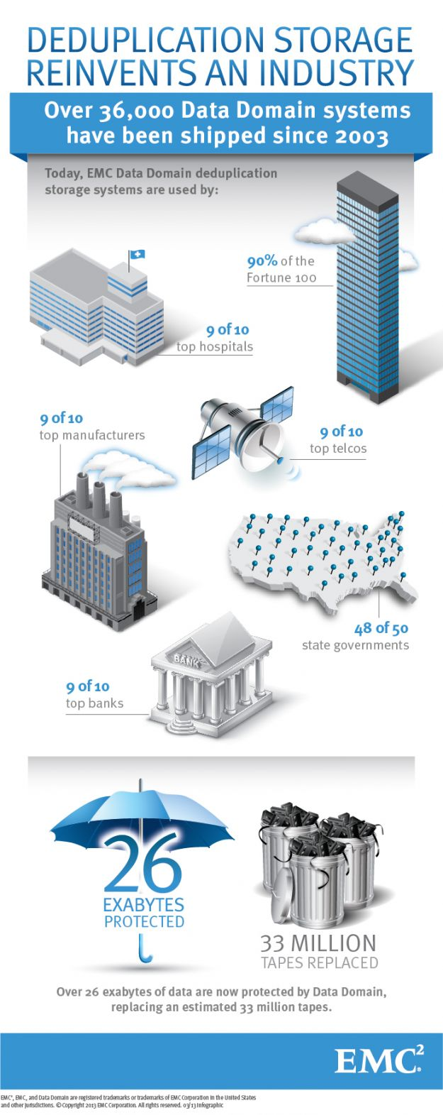 Infografica EMC