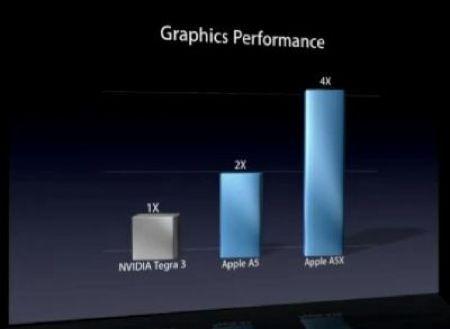 Nvidia contro Apple per il paragone tra A5X e Tegra 3 sul nuovo iPad