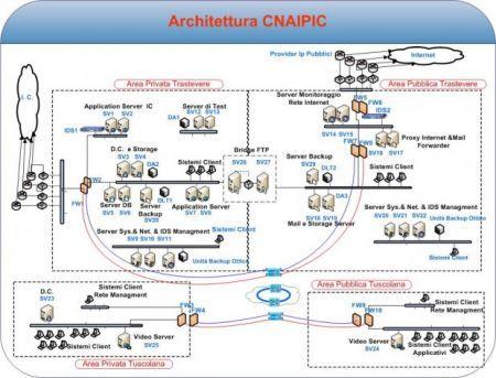 CNAIPIC schema server