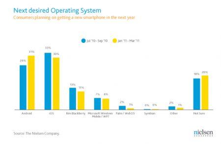 Gli Smartphone Android i preferiti nel 1 trimestre 2011