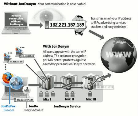 Jondofox: navigare in maniera anonima con un apposito profilo per Firefox