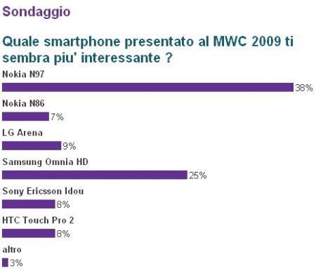 MWC 2009: lo smartphone più interessante secondo i lettori di Tecnozoom