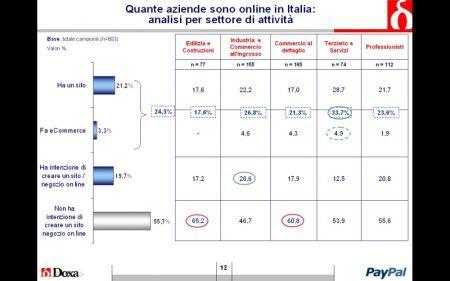 PayPal, l'E-commerce e le PMI italiane