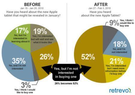 Apple iPad: incontro segreto tra Steve Jobs ed i responsabili dei media statunitensi