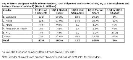 Samsung supera Nokia al primo posto nel mercato mobile europeo