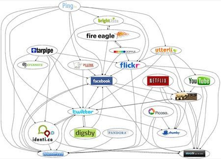 Social Network, un fenomeno in costante crescita
