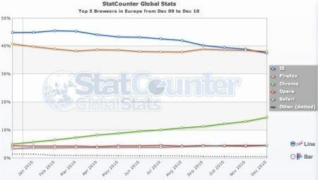 Firefox supera Internet Explorer in Europa
