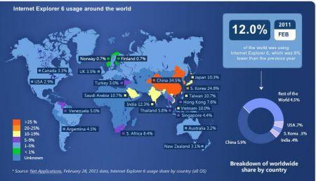 Microsoft annuncia: non usate più il browser web Internet Explorer 6