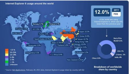 internet explorer 6 utilizzo mondiale