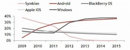 Windows Phone 7 sorpasserà Android nel 2013, parola di Pyramid Research
