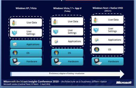 Con Windows 8 il desktop diventa virtuale?