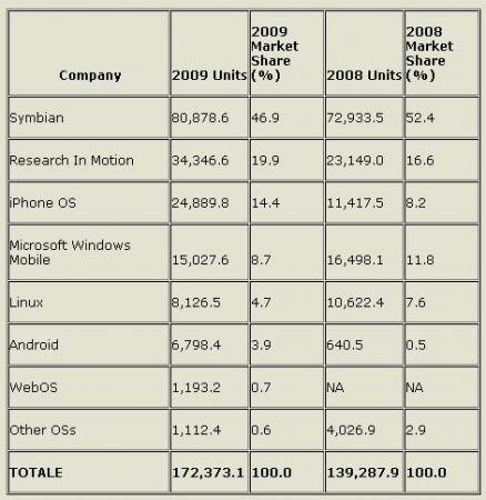 numero di terminali venduti nel 2009 per sistema operat