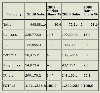 numero totali di terminali venduti nel 2009