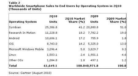 Dati Gartner su Android e RIM