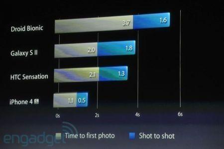 iPhone 4S, scatti velocissimi