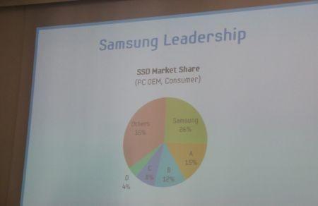 Samsung SSD Serie 830
