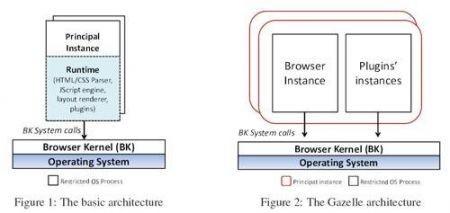 Microsoft Gazelle architettura